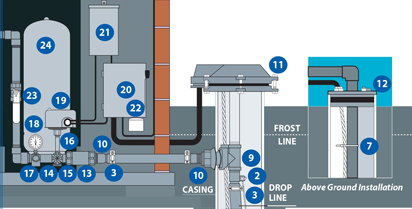 well diagram rh watersystemscouncil org